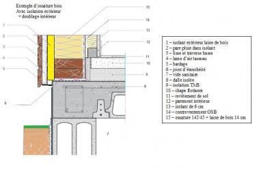 Coupe murs ossature bois avec isolation exterieure