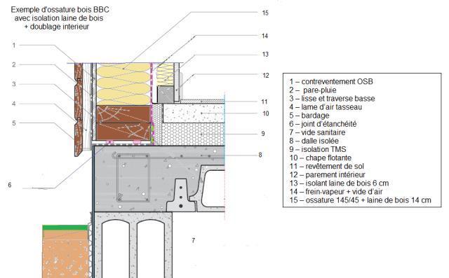 Descriptif mat riaux de construction murs en ossature bois for Fiche technique construction maison