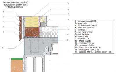 Coupe murs ossature bois