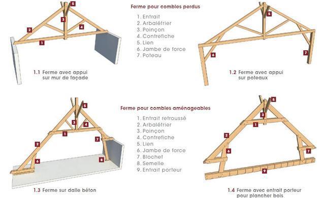la charpente traditionnelle de fabrication artisanale. Black Bedroom Furniture Sets. Home Design Ideas